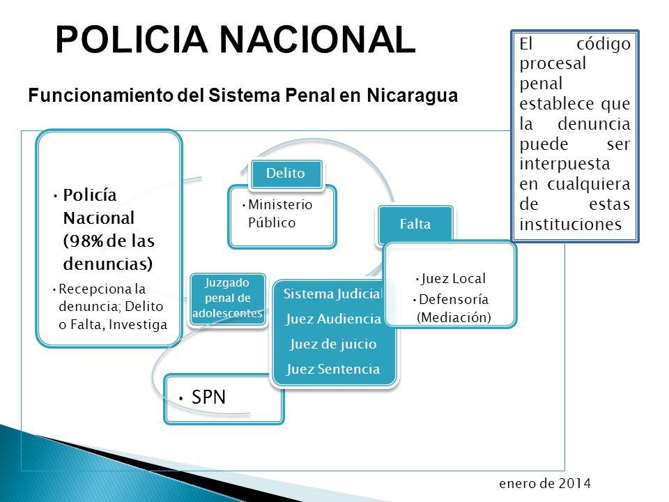 POLICIA NACIONAL SPN Funcionamiento del Sistema Penal en Nicaragua