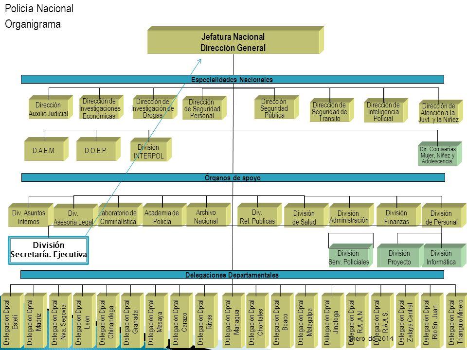 Especialidades Nacionales Delegaciones Departamentales