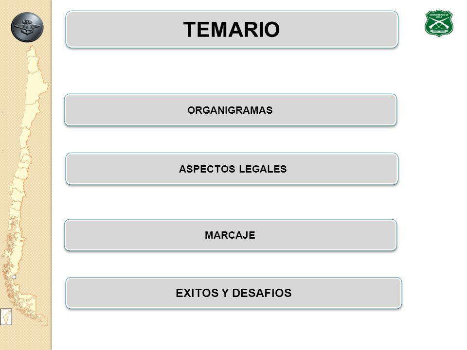 TEMARIO ORGANIGRAMAS ASPECTOS LEGALES MARCAJE EXITOS Y DESAFIOS 2/29