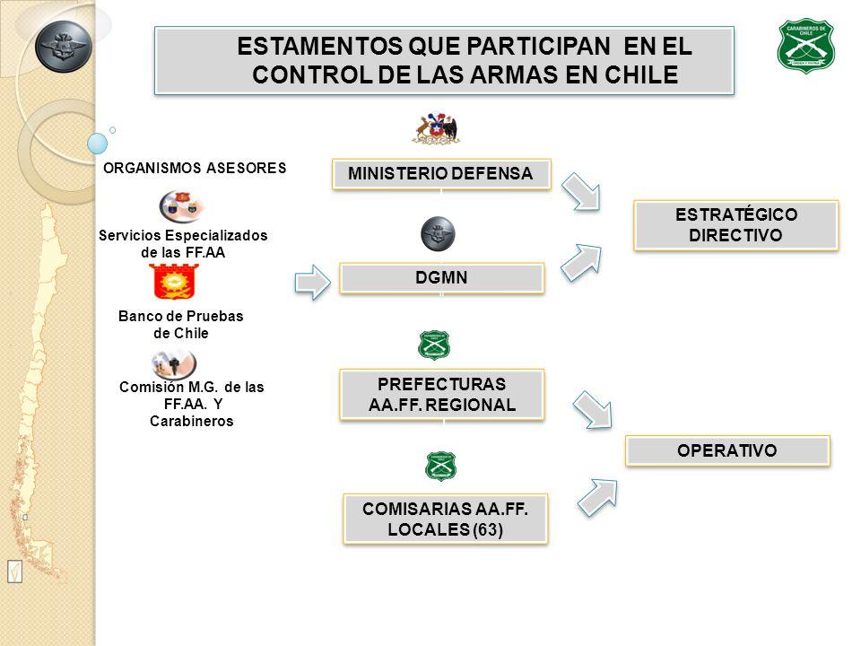 ESTAMENTOS QUE PARTICIPAN EN EL CONTROL DE LAS ARMAS EN CHILE