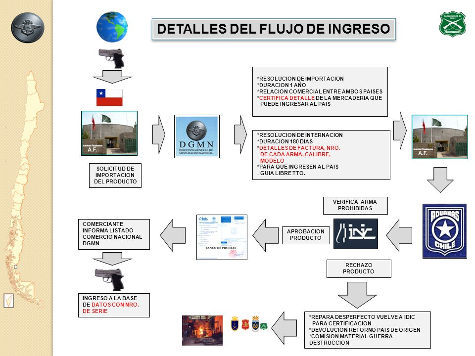 DETALLES DEL FLUJO DE INGRESO