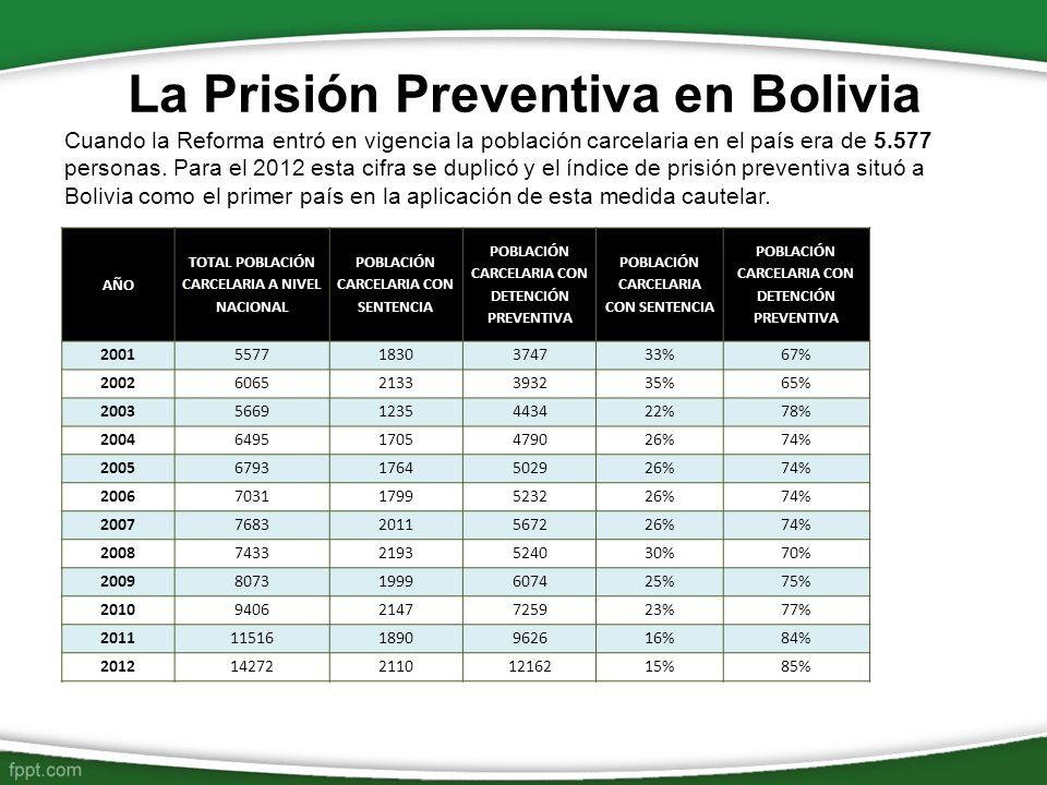 La Prisión Preventiva en Bolivia