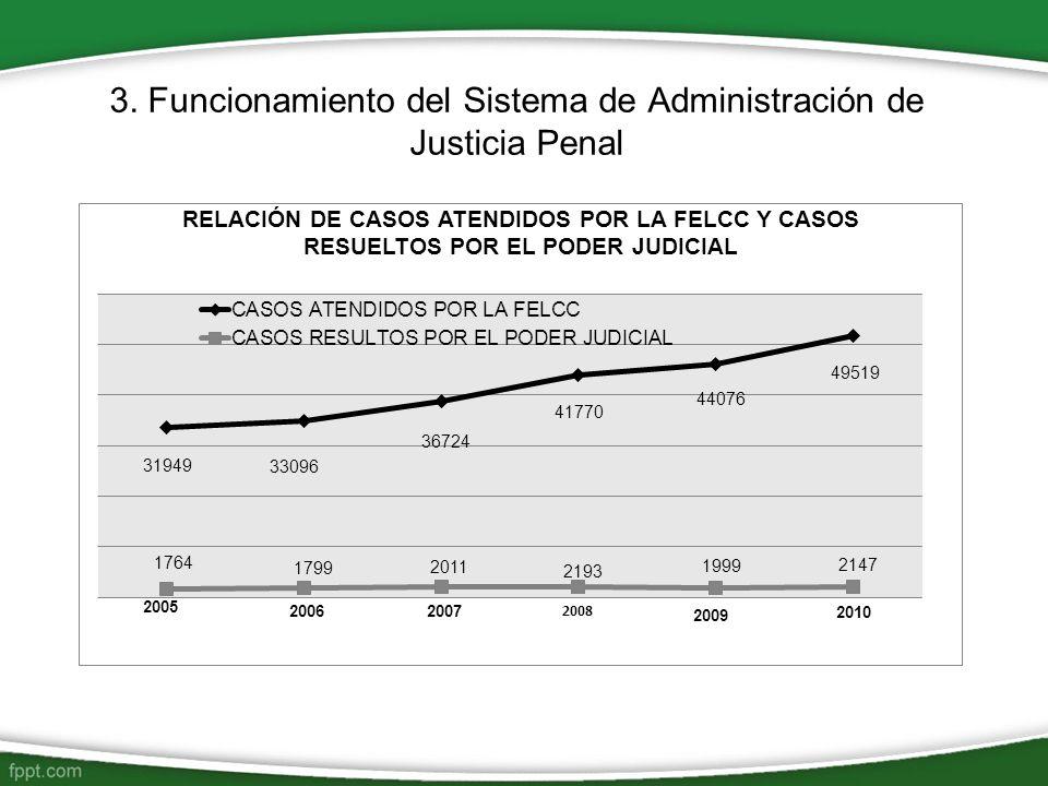 3. Funcionamiento del Sistema de Administración de Justicia Penal