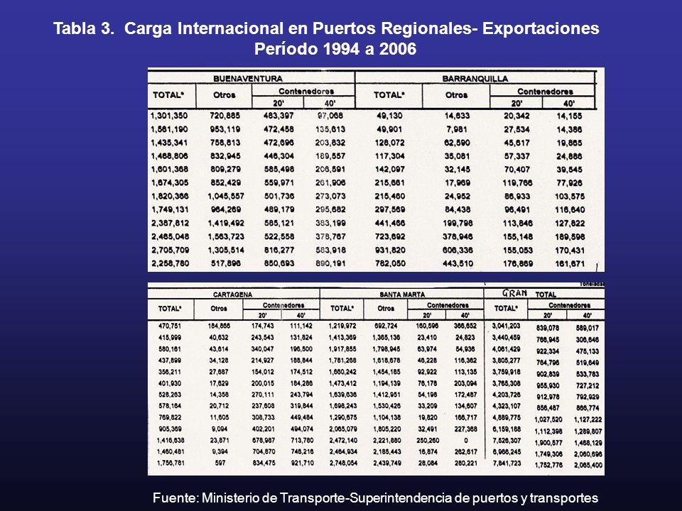 Tabla 3. Carga Internacional en Puertos Regionales- Exportaciones