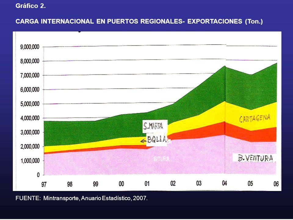 CARGA INTERNACIONAL EN PUERTOS REGIONALES- EXPORTACIONES (Ton.)
