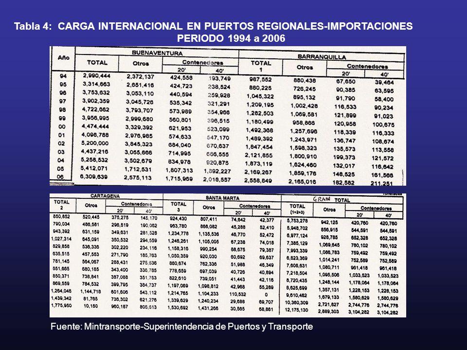 Tabla 4: CARGA INTERNACIONAL EN PUERTOS REGIONALES-IMPORTACIONES