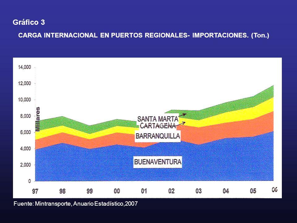 Gráfico 3 CARGA INTERNACIONAL EN PUERTOS REGIONALES- IMPORTACIONES.