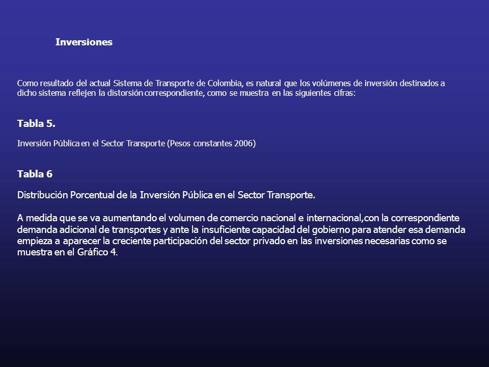 Inversiones Como resultado del actual Sistema de Transporte de Colombia, es natural que los volúmenes de inversión destinados a.
