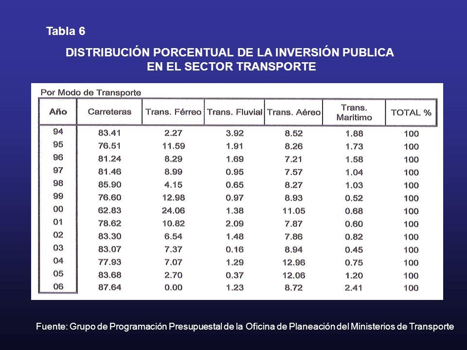 DISTRIBUCIÓN PORCENTUAL DE LA INVERSIÓN PUBLICA
