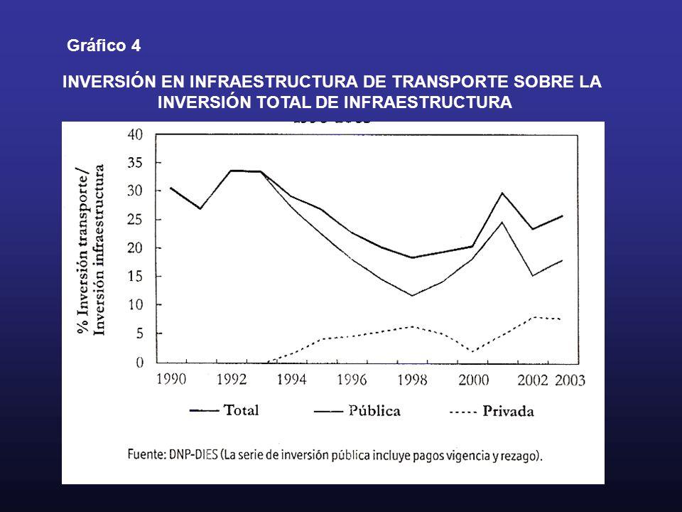 INVERSIÓN EN INFRAESTRUCTURA DE TRANSPORTE SOBRE LA