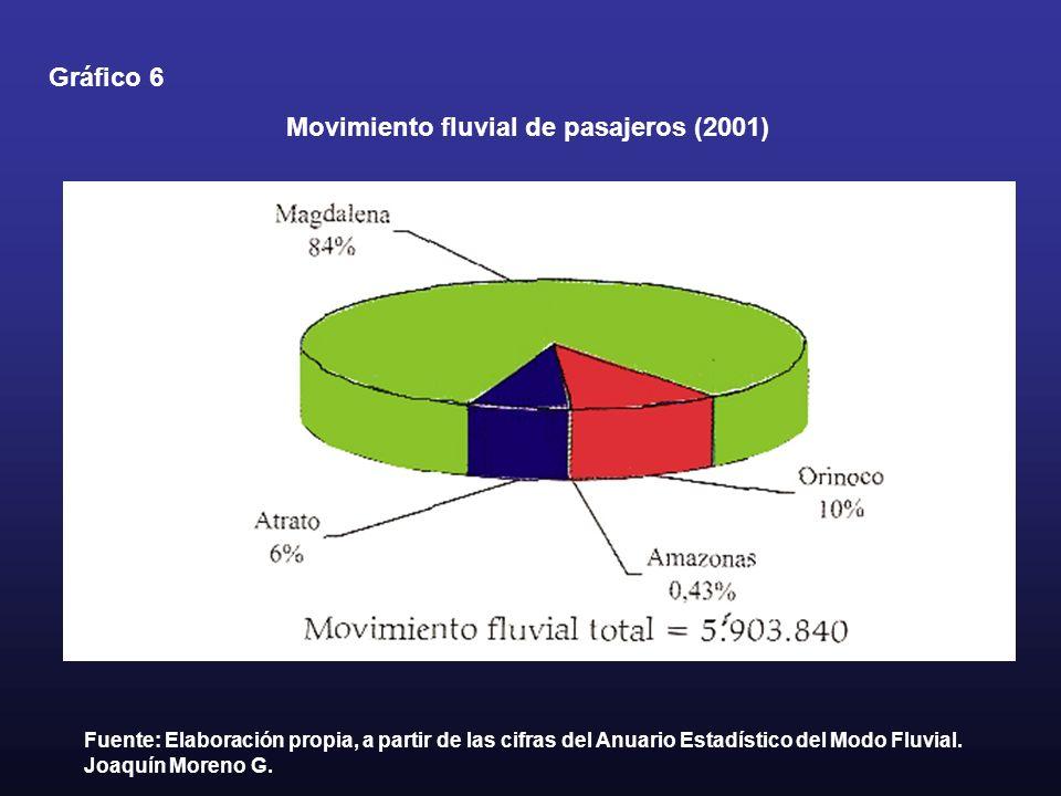 Movimiento fluvial de pasajeros (2001)