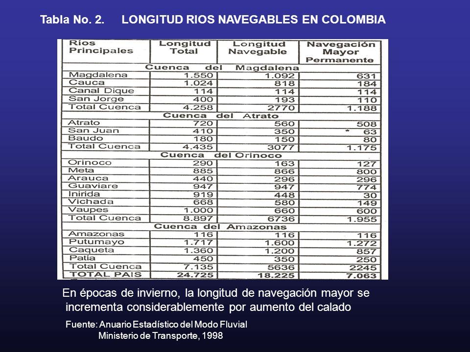 LONGITUD RIOS NAVEGABLES EN COLOMBIA