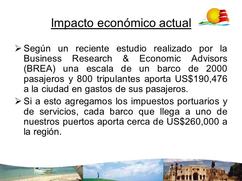 Impacto económico actual