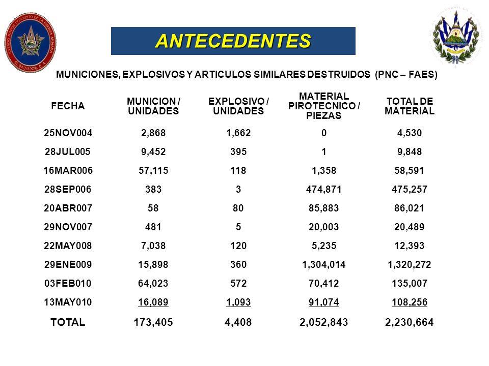 ANTECEDENTESMUNICIONES, EXPLOSIVOS Y ARTICULOS SIMILARES DESTRUIDOS (PNC – FAES) FECHA. MUNICION / UNIDADES.