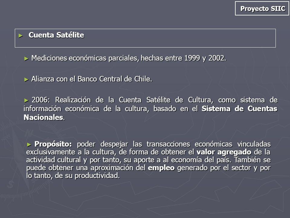 Mediciones económicas parciales, hechas entre 1999 y 2002.