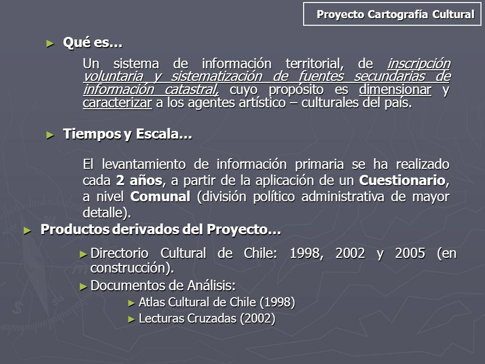 Productos derivados del Proyecto…