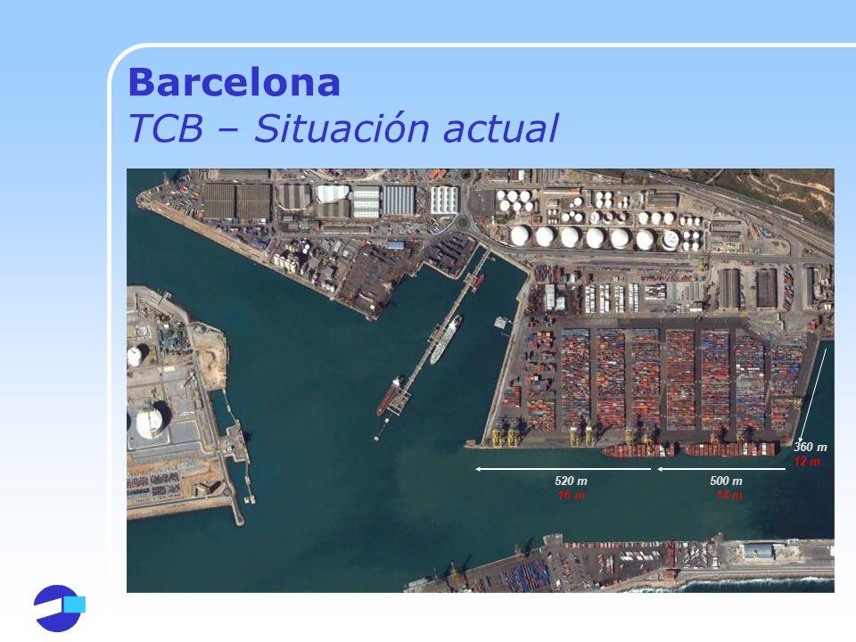 Barcelona TCB – Situación actual