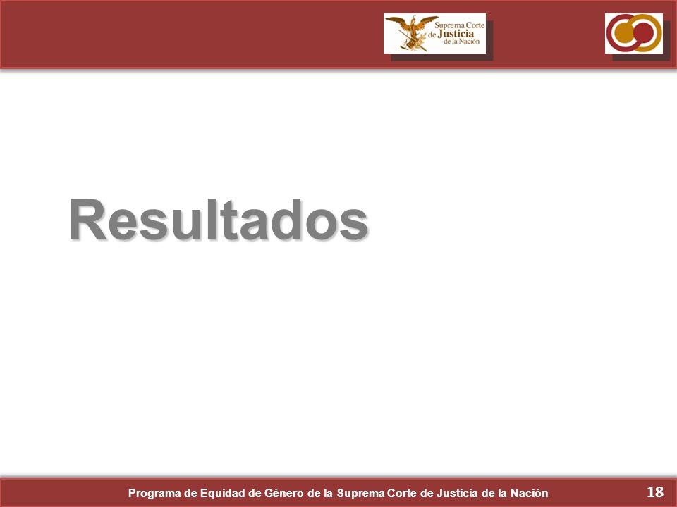 Resultados Programa de Equidad de Género de la Suprema Corte de Justicia de la Nación 18