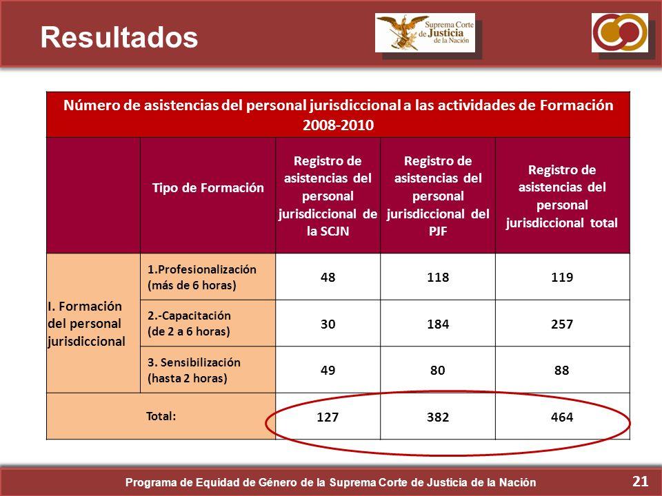 Resultados Número de asistencias del personal jurisdiccional a las actividades de Formación 2008-2010.