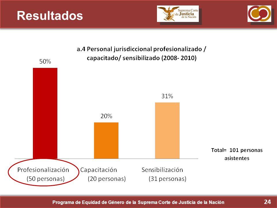 Resultados Programa de Equidad de Género de la Suprema Corte de Justicia de la Nación 24