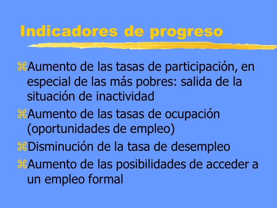 Indicadores de progreso