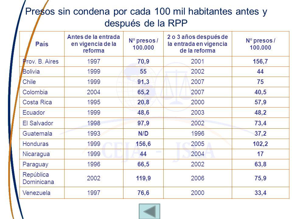 Presos sin condena por cada 100 mil habitantes antes y después de la RPP