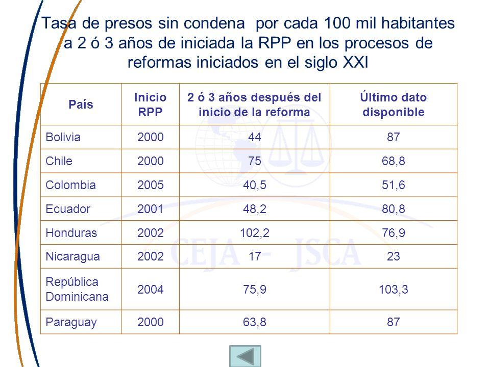 2 ó 3 años después del inicio de la reforma Último dato disponible