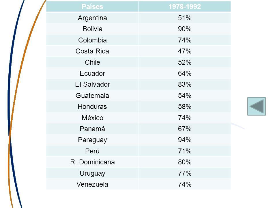 Países1978-1992. Argentina. 51% Bolivia. 90% Colombia. 74% Costa Rica. 47% Chile. 52% Ecuador. 64% El Salvador.
