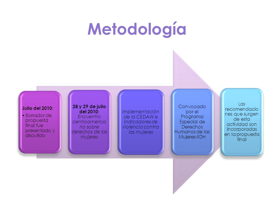Metodología Julio del 2010: