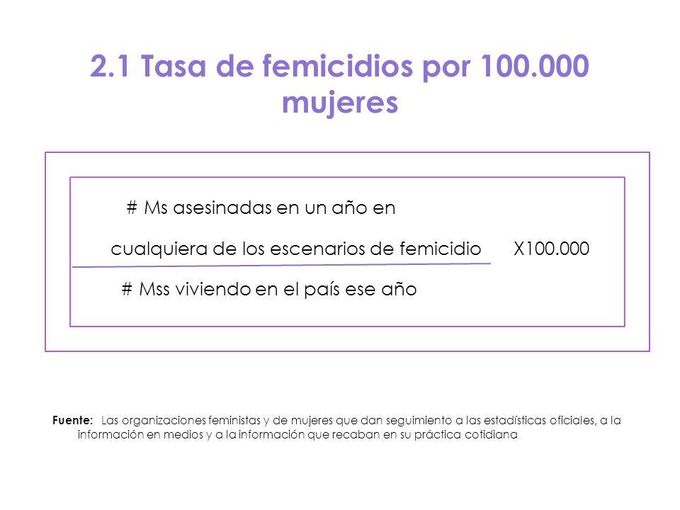 2.1 Tasa de femicidios por 100.000 mujeres