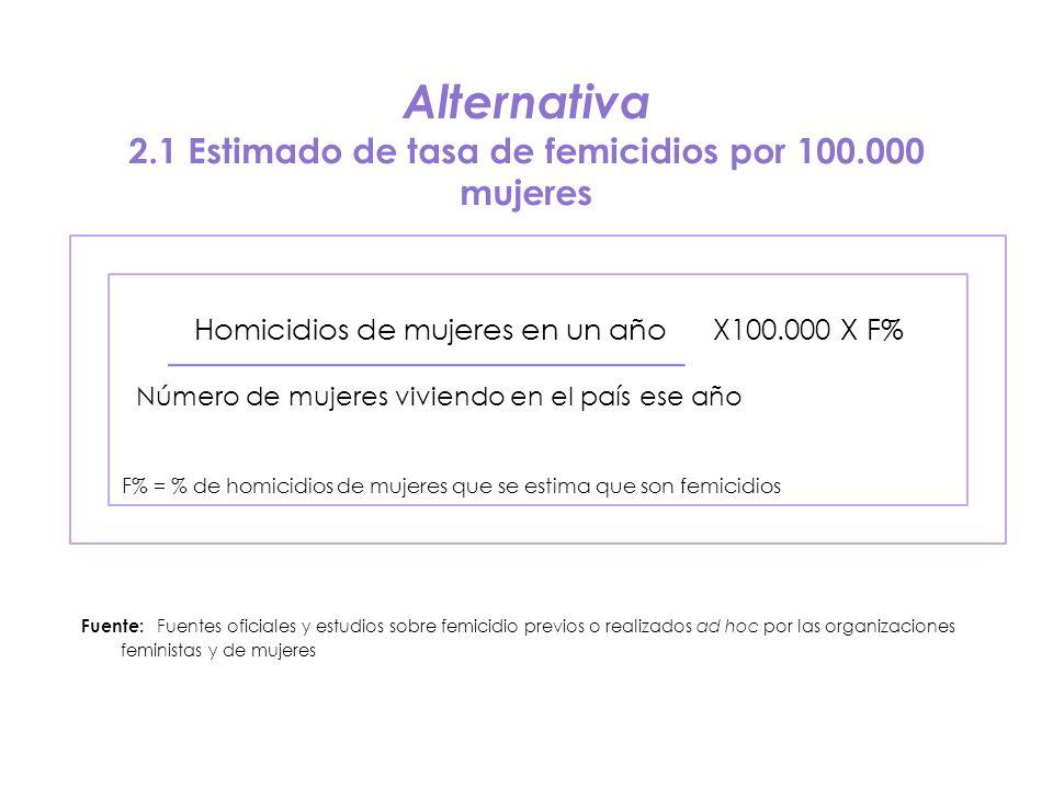 Alternativa 2.1 Estimado de tasa de femicidios por 100.000 mujeres