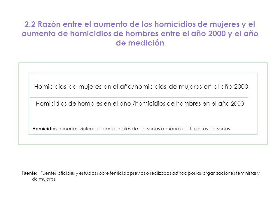 2.2 Razón entre el aumento de los homicidios de mujeres y el aumento de homicidios de hombres entre el año 2000 y el año de medición