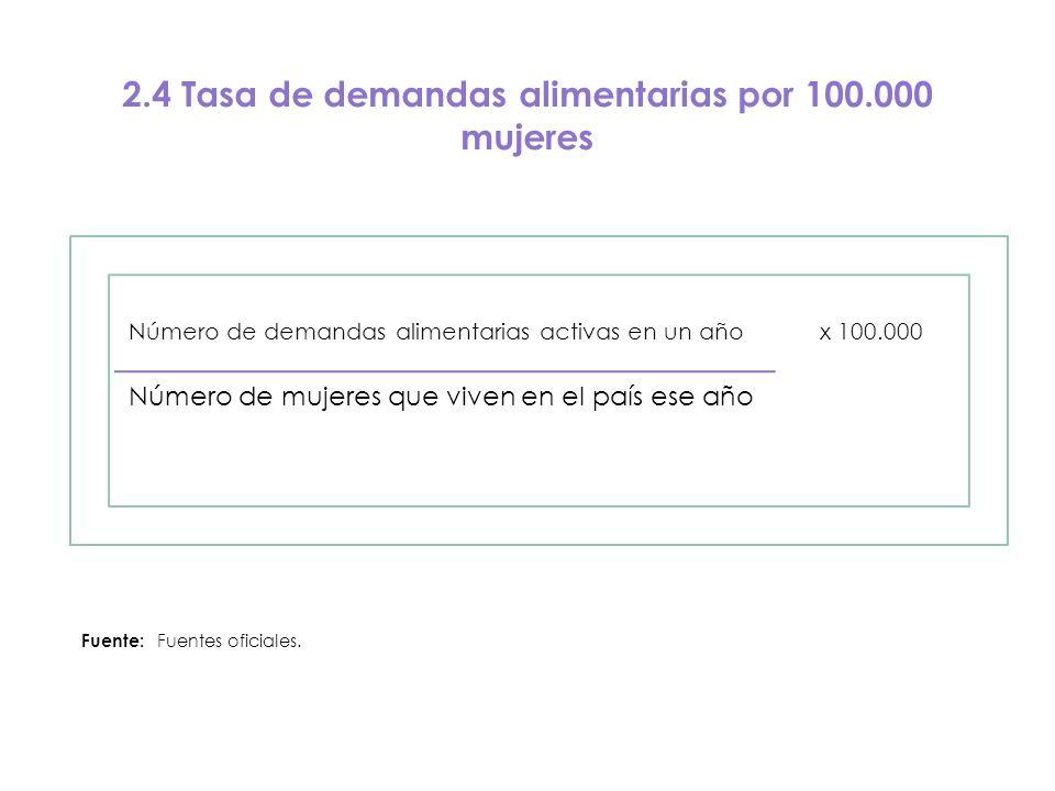 2.4 Tasa de demandas alimentarias por 100.000 mujeres