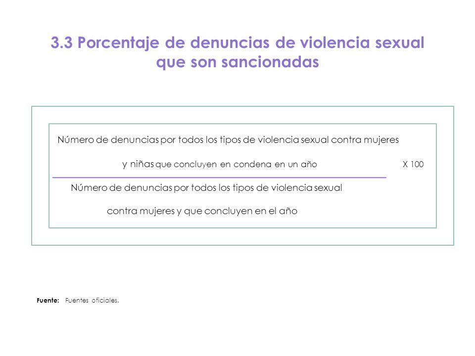 3.3 Porcentaje de denuncias de violencia sexual que son sancionadas