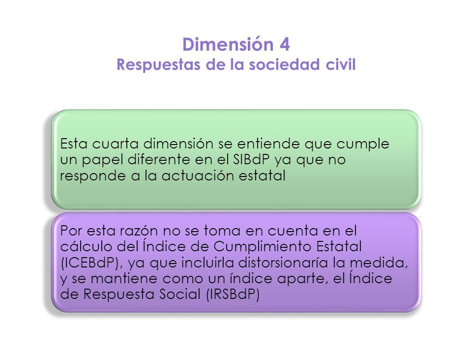 Dimensión 4 Respuestas de la sociedad civil