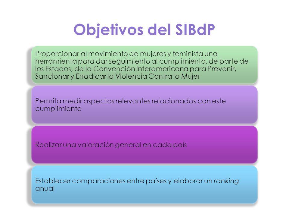 Objetivos del SIBdP (PAG 29)