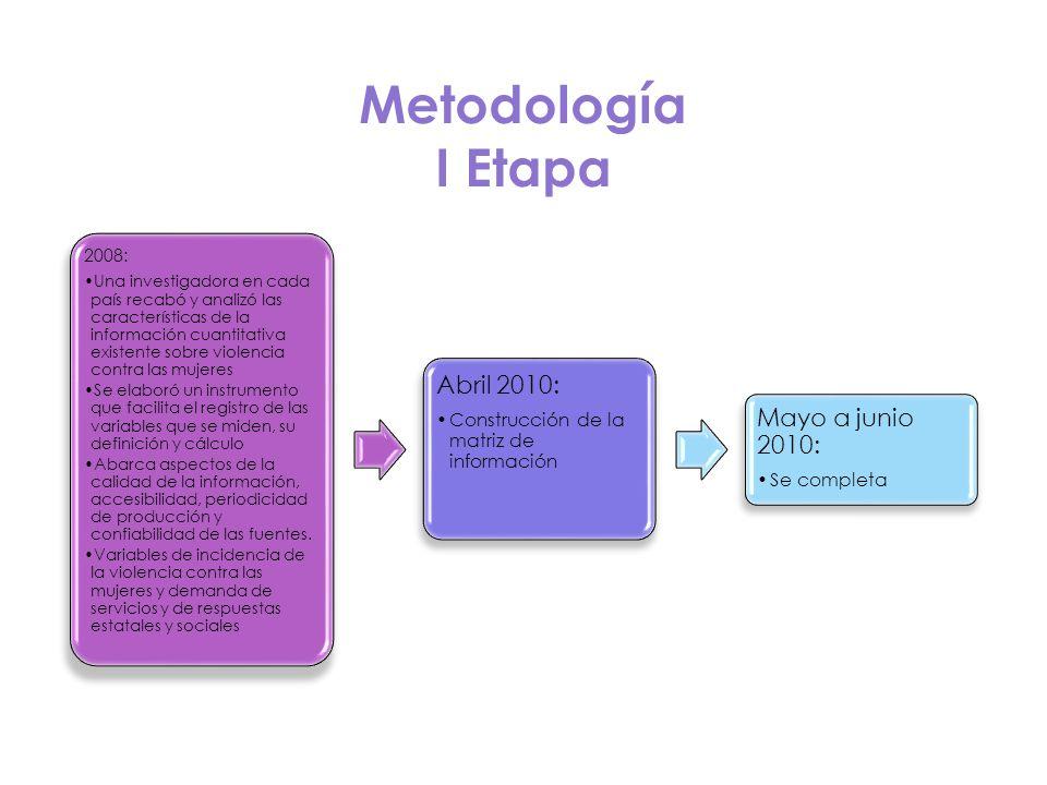 Metodología I Etapa 2008: