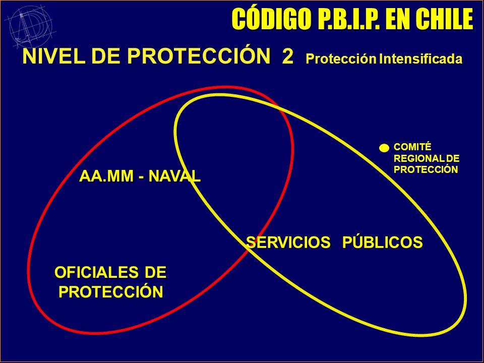 NIVEL DE PROTECCIÓN 2 Protección Intensificada OFICIALES DE PROTECCIÓN