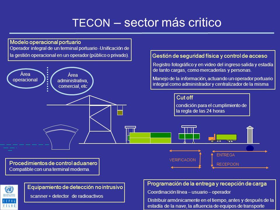 TECON – sector más critico