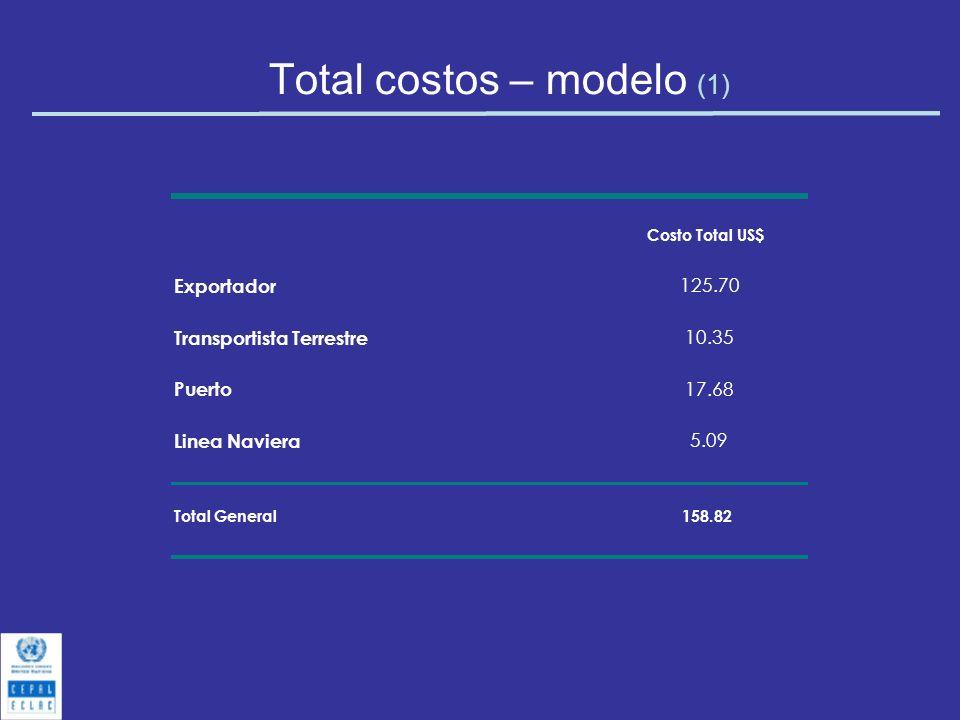 Total costos – modelo (1)