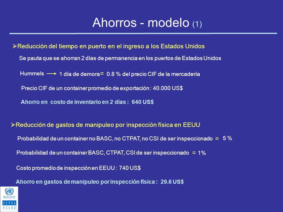 Ahorros - modelo (1) Reducción del tiempo en puerto en el ingreso a los Estados Unidos.