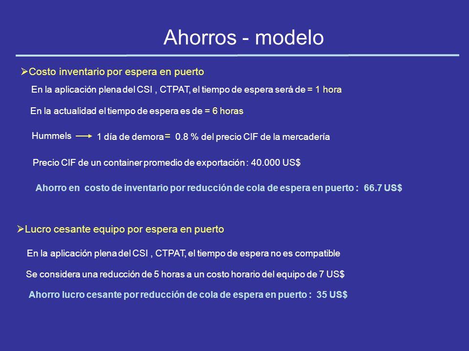 Ahorros - modelo Costo inventario por espera en puerto =