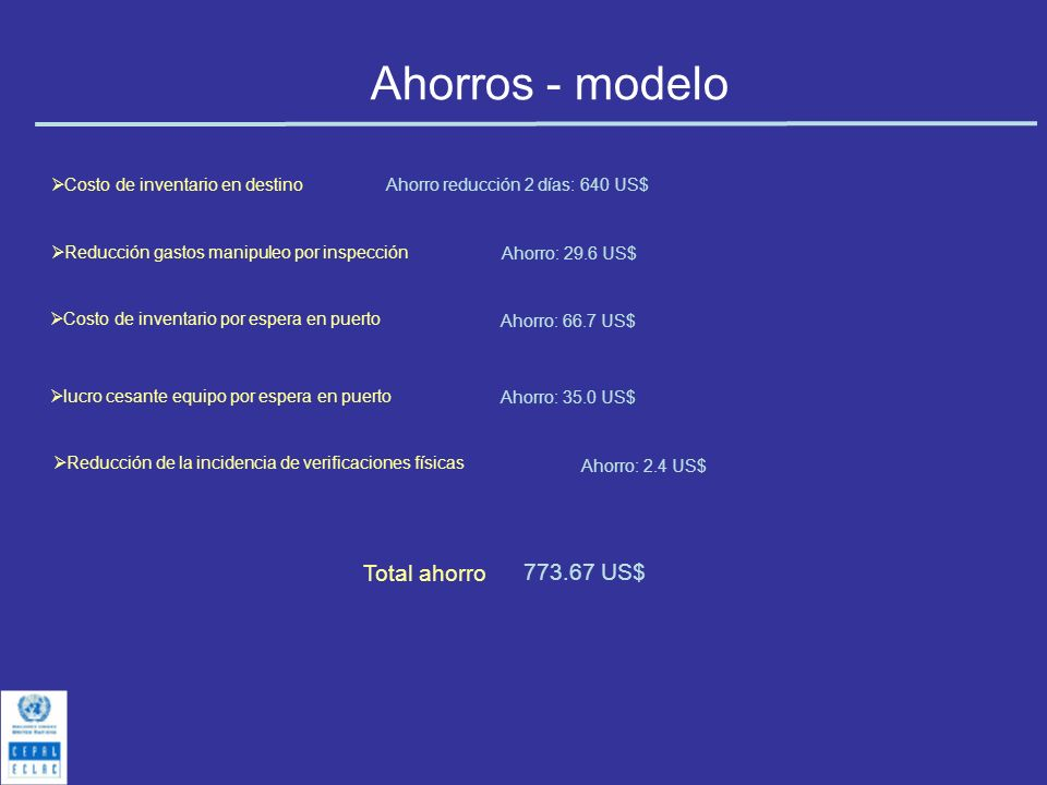 Ahorros - modelo 773.67 US$ Total ahorro