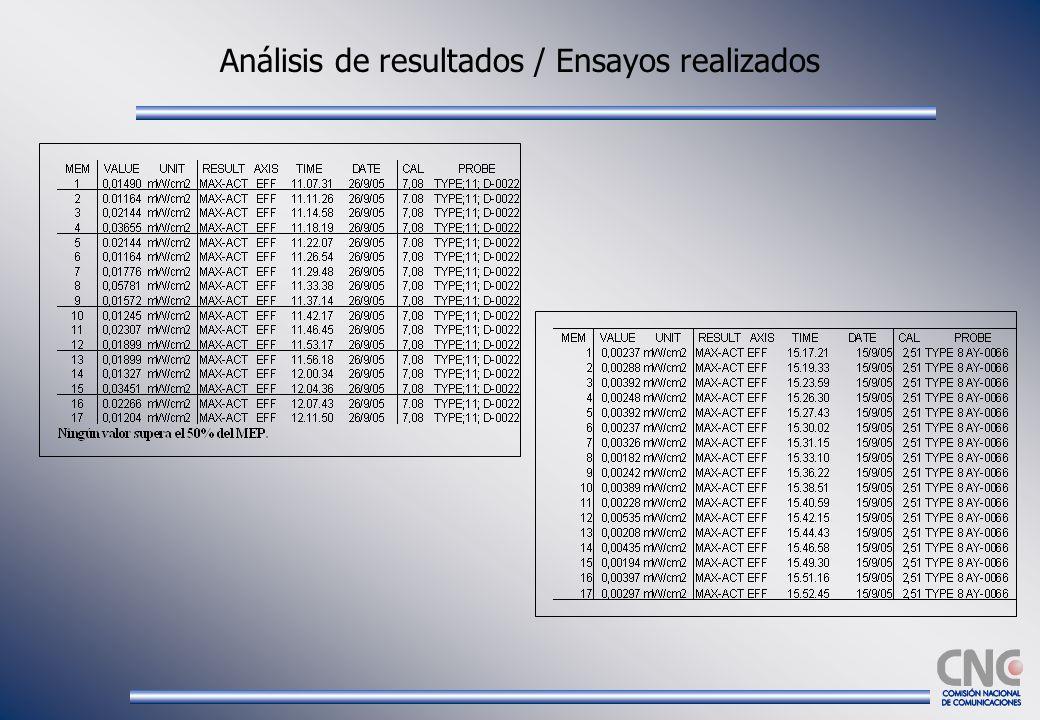 Análisis de resultados / Ensayos realizados