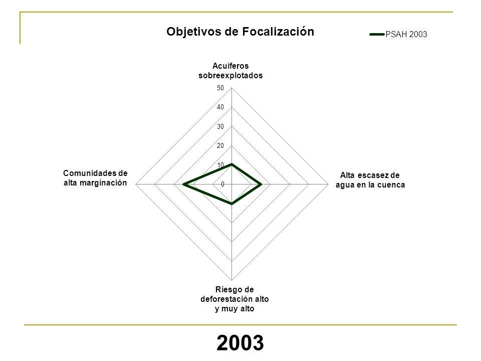 2003 Objetivos de Focalización Acuíferos sobreexplotados