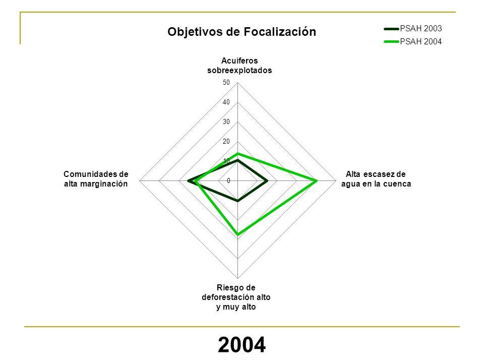 2004 Objetivos de Focalización Acuíferos sobreexplotados