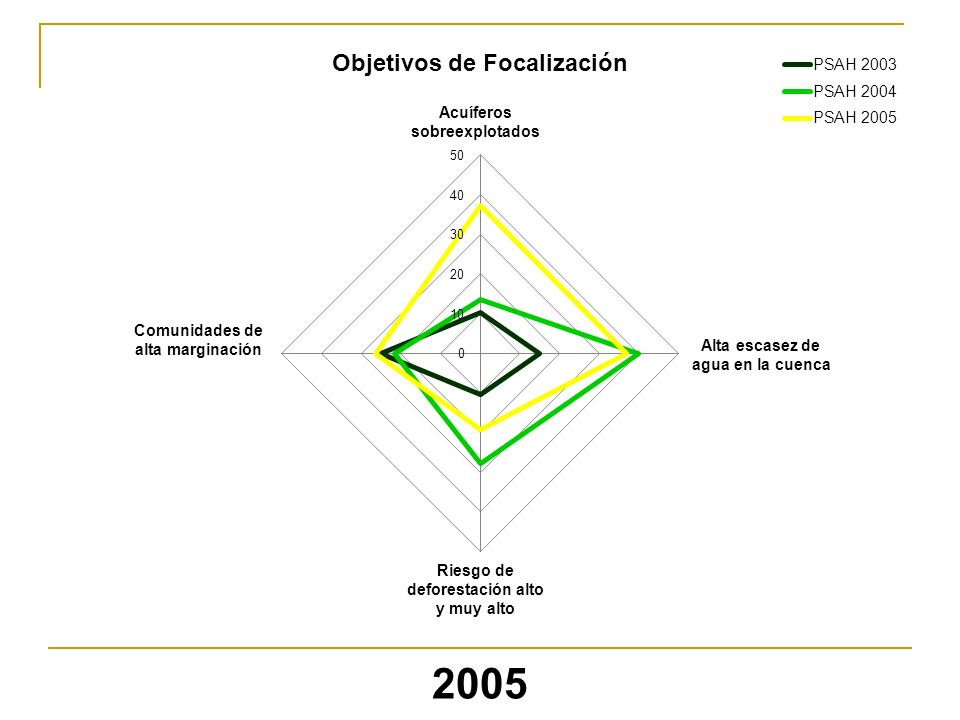 2005 Objetivos de Focalización Acuíferos sobreexplotados