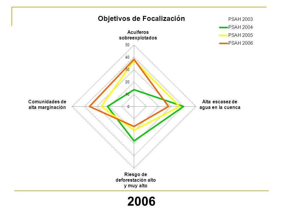 2006 Objetivos de Focalización Acuíferos sobreexplotados