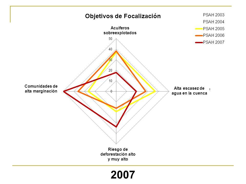 2007 Objetivos de Focalización Acuíferos sobreexplotados