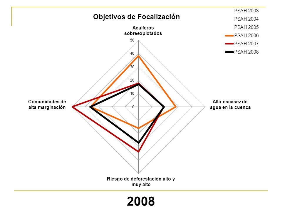 2008 Objetivos de Focalización Acuíferos sobreexplotados